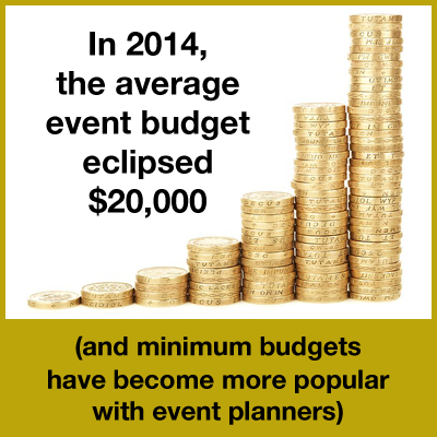 Event Budget 2014 Study -Event Planners